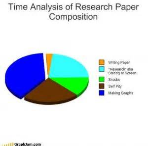 Research paper with factor analysis
